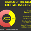 Thumbnail image for What is the status of global digital inclusion