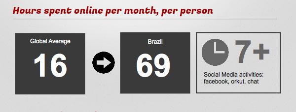 Brasil Digital Stats Title Version