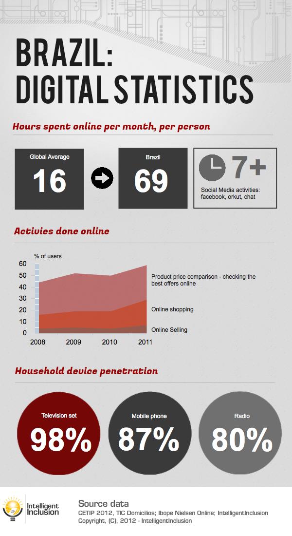 Brazil digital statistics